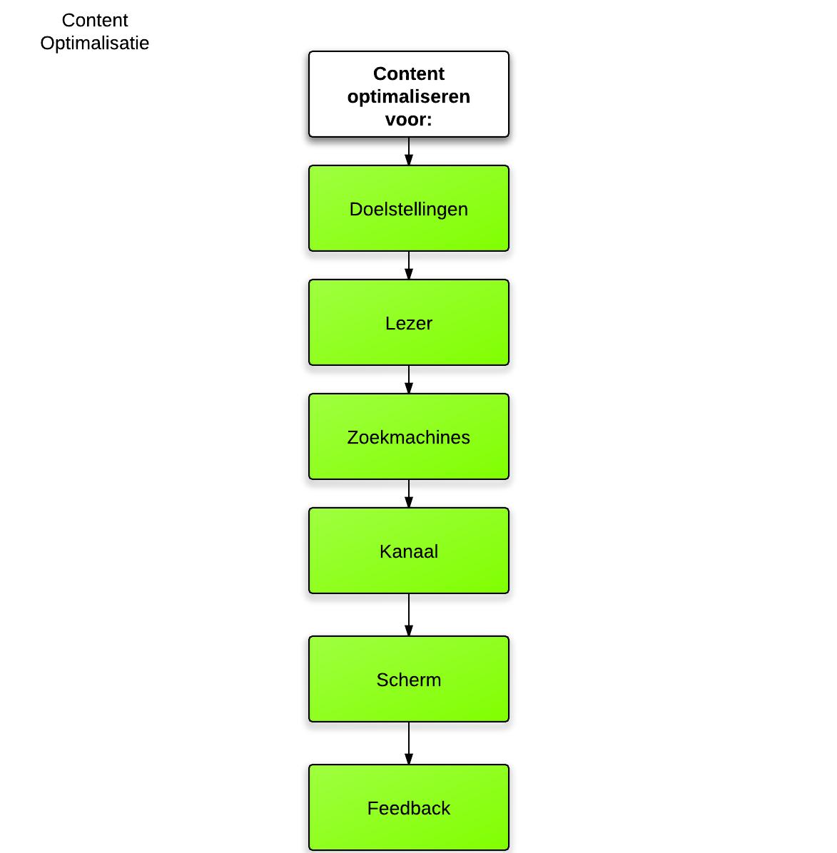 Content Optimalisatie