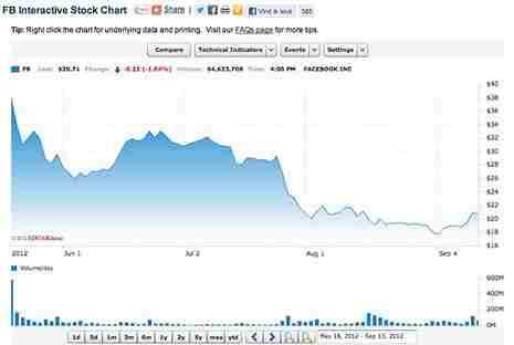 Facebook aandeel daling