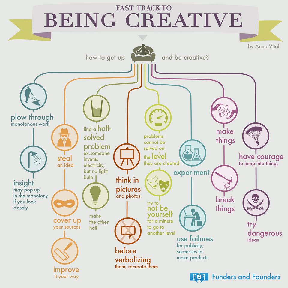 Uitgelezene Graphic] Hoe je snel creatief wordt? | Nieuws.Social: Social Media DS-59