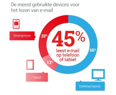 Mobiele opens email Blinker onderzoek