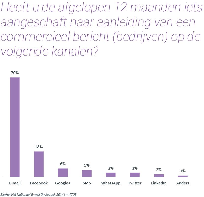 Grafiek: E-mail zet het meest aan tot online shoppen