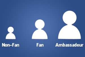 [Column] 'Organisaties weten niet met social ambassadeurs om te gaan'