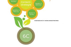 Boeien en Binden met het handige B-model framework @HandboekContent Strategie 4 #HCS4