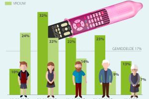 [Onderzoek] 23% Nederlanders: 'Netflix en smartphone slechte invloed op mijn relatie'
