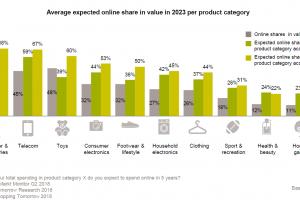[Onderzoek] '25% totale bestedingen in Nederland naar webshops, 22% online boodschappen in 2023'