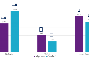 [Social Insights] '70 procent ouderen al via smartphone online – SIDN'
