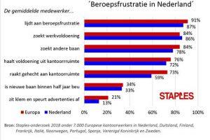 [Social Insights]  '87% Nederlanders is gefrustreerd over zijn werk'