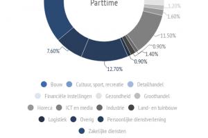 [Infographic] 'ZZP nog steeds in opmars; bruto ZZP Product (bzp) bedraagt 41,7 miljard euro'