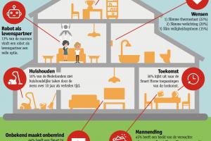 [Social Insights] 'Samenwonen met een robot en meer Smart Home gebruik in Nederland'