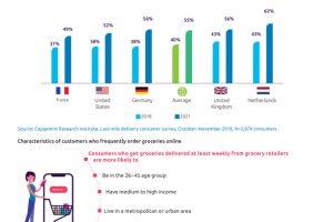 Retail uitdaging in 2019: 'Betere bezorgservice zonder in te leveren op winst'