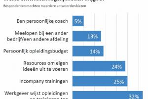 [Opvallend] 'Maar een klein deel van werkend Nederland heeft regie over zijn persoonlijke ontwikkeling'