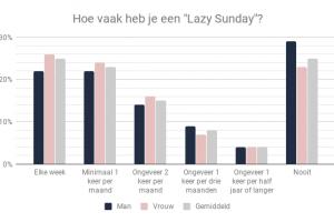 [Opvallend] '1 op de 4 nederlanders heeft elke zondag een Lazy Sunday' #socialinsights