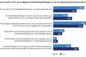 [Onderzoek] 'Groot deel Nederlandse werknemers geen idee van eigen bedrijfsdoelstellingen'