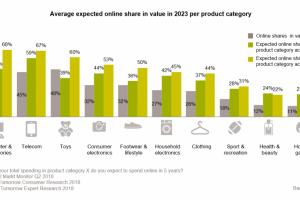 [Consumentenonderzoek]  'In 2023 wordt 22% van de boodschappen online gedaan' #video #HECOM