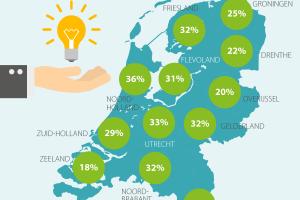 [Onderzoek] '31 procent Nederlanders vindt zichzelf slimmer dan zijn of haar baas'