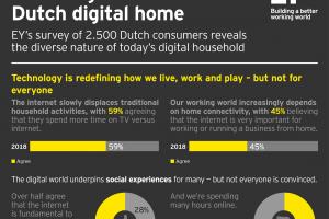 [Onderzoek]: '26 procent Nederlanders meer dan 31 uur online per week'