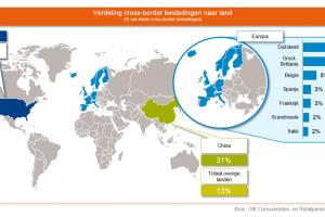 [Opvallend] 'Vijf miljoen Nederlanders shoppen online over de grens' #infographic #onderzoek
