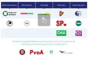 Europese Parlementsverkiezingen: 'Online privacy niet hoog op verkiezingsagenda'
