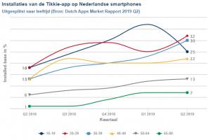 Dutch Apps Market-rapport: 'Dertigers belangrijkste aanjager bij verdubbeling installed base Tikkie'