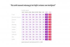[Onderzoek] 'De verschillen en overeenkomsten in het gebruik van e-mail en social media'