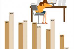 [Social Business] 'Steeds meer tijd voor mindfulness of stressreductie onder werktijd'