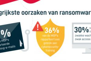 Rapport: 'Financiële schade ransomware ruim 200 procent gestegen'