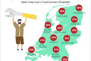 [Onderzoek] 'Een op vijf Nederlandse vrouwen denkt beter te kunnen klussen dan partner' #social