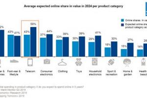 [Onderzoek 'Consument verwacht snel de meeste online aankopen via mobiel te doen' #blackfriday