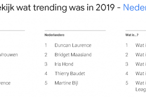 Google's Year in Search 2019: '1. Ajax 2. WK voetbal vrouwen 3. Notre Dame 4. Julen en 5. Duncan Laurence'