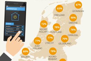 [Opvallend] '61% Nederlanders denkt dat smart home zorgt voor privacyinbreuk'