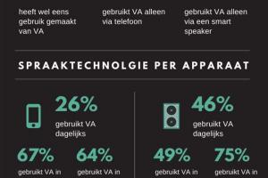 [Opvallend] Heeft de consument behoefte aan spraaktechnologie?