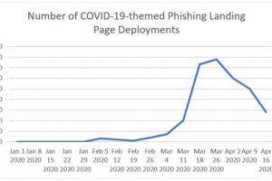 Cybercriminelen bieden templates aan voor corona-gerelateerde phishing-aanvallen