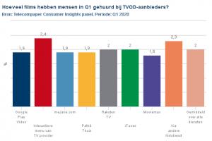 [Onderzoek] 'Mannen huren meer films dan vrouwen' #TVOD #provider #ondemand