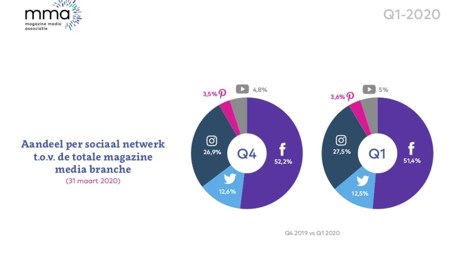[Onderzoek] MMA: 'Social Media Monitor 2020 toont flinke stijging social media magazines'