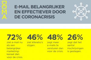 [Onderzoek] 'E-mail is crisisbestendig en effectiever in coronatijd'