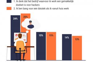 [Social gedrag] 'Vooral thuiswerkende jongeren bang voor een datalek' #onderzoek
