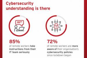 '63% van de Nederlandse thuiswerkers is zich tijdens lockdown meer bewust geworden van cybersecurity'