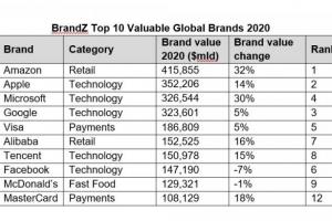 [Opvallend] 'Tech domineer; TikTok hoogste nieuwe binnenkomer BrandZ Top 100 waardevolste merken wereldwijd'