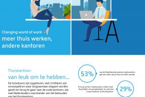 [Onderzoek] #Postcorona: 'Nieuwe kantoorcultuur en nieuwe technologie'