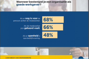 [Opvallend] 'Nederlanders laten social media links liggen (als de dag tien minuten korter is)'