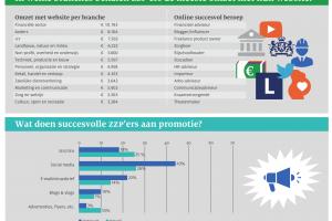[Onderzoek] 'Meest succesvolle zakelijke (zzp-)websites behalen ruim 5 keer hogere omzet'
