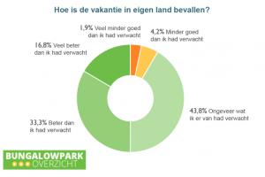 Nederlandse vakantiegangers positief verrast door vakantie in eigen land