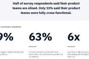 """Nieuw onderzoek: """"97% bedrijven vindt in 2021 het verbeteren digitale ervaring een prioriteit, 71% weet niet waar te beginnen"""""""
