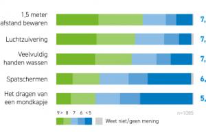 [Opvallend] 'Helft werkend Nederland kan geen 1,5 meter afstand van collega's houden'