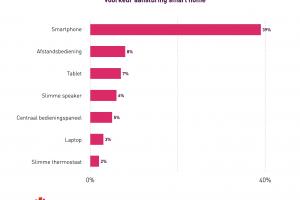 [Opvallend] 'Vier op de tien (39%) willen producten het liefst met de smartphone bedienen' #onderzoek
