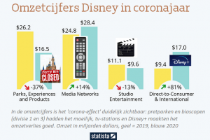 [Social business] ASN bank: 'Duurzaam Disney nog héél ver weg'