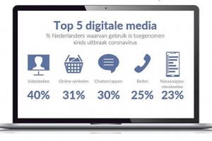 [Onderzoek] 'Mediaconsumptie Nederlanders in een coronajaar; videobellen is hype'