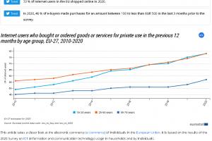 [Onderzoek] 'Online winkelen veel populairder in 2020, NL leidt in #EU27'