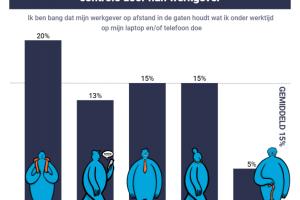 [ONDERZOEK] 'Vijftien procent Nederlanders bang dat hun baas op afstand controleert'