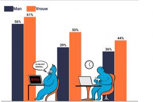 [ONDERZOEK 'Ruim 80 procent Nederlanders doet aan bingewatchen (vooral vrouwen)'